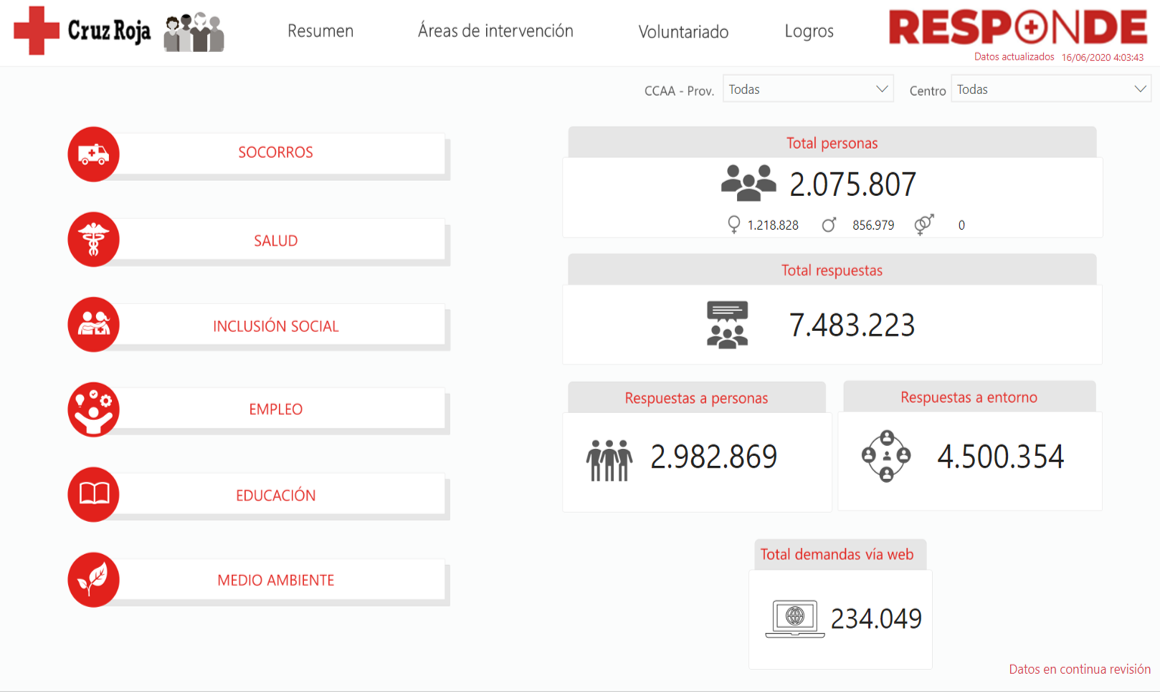 Spanish Red Cross, with the collaboration of SDG Group, brings data transparency in its 'Plan Cruz Roja RESPONDE' to take action against COVID-19
