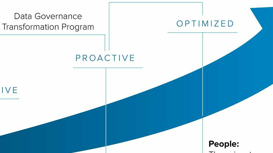 The Data & Analytics Maturity Curve
