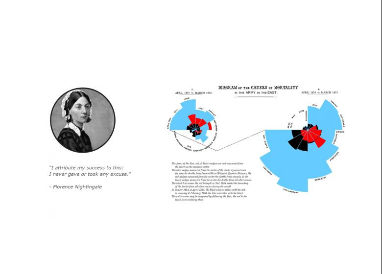 Florence Nightingale and Data Visualization